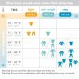 Tabela dotycząca dopasowania ubranka dziecka do temperatury panującej w pomieszczeniu