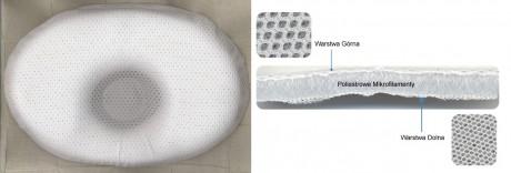 Poduszka medyczna redukująca spłaszczenie główki | Mimos - oddychająca tkanina